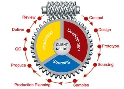 Product Design Development Image