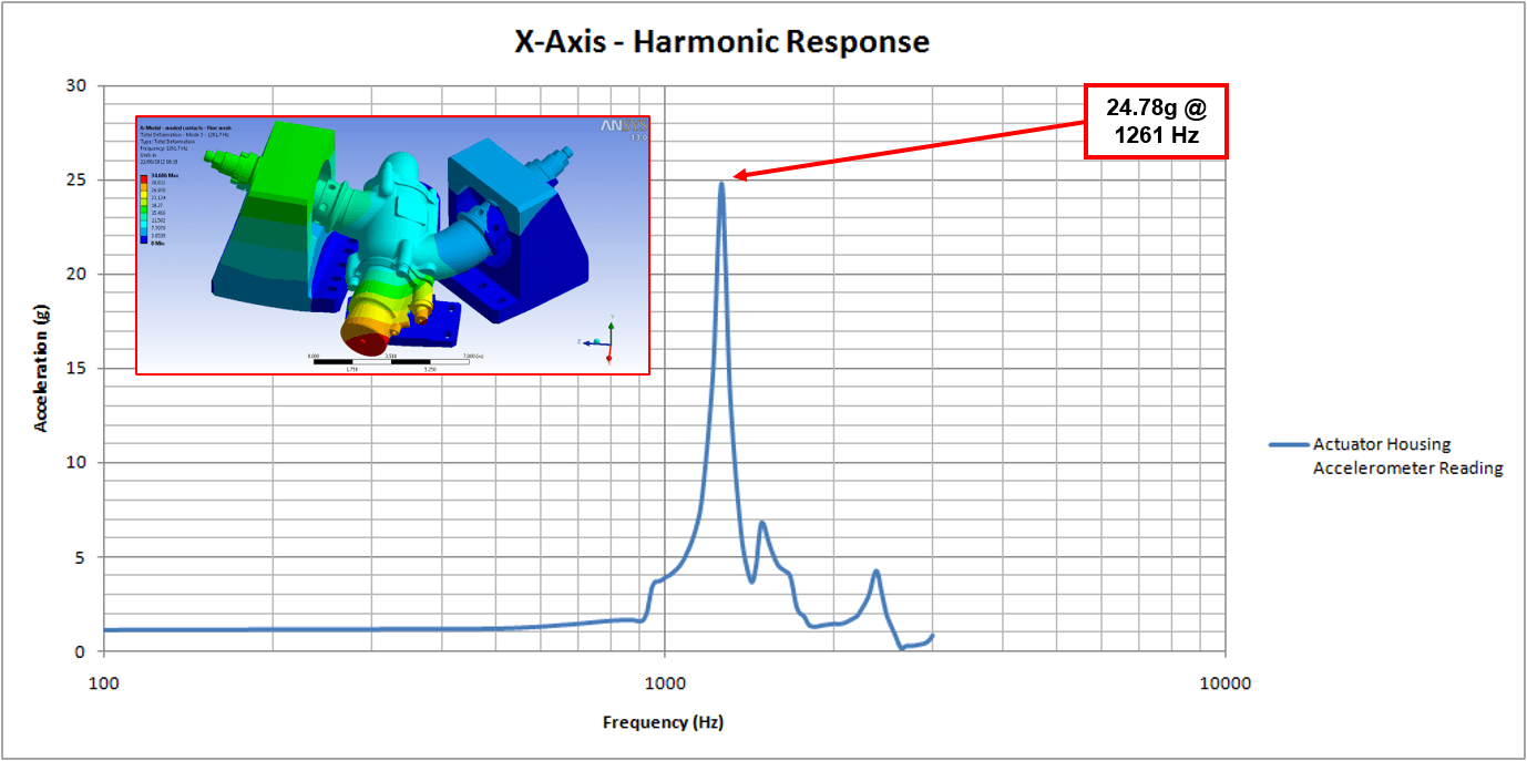 FEA Structural Analysis Harmonic Response Graph