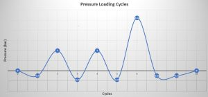 Pressure Cycles