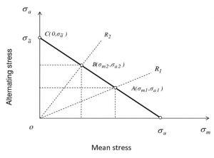 Goodman Curve